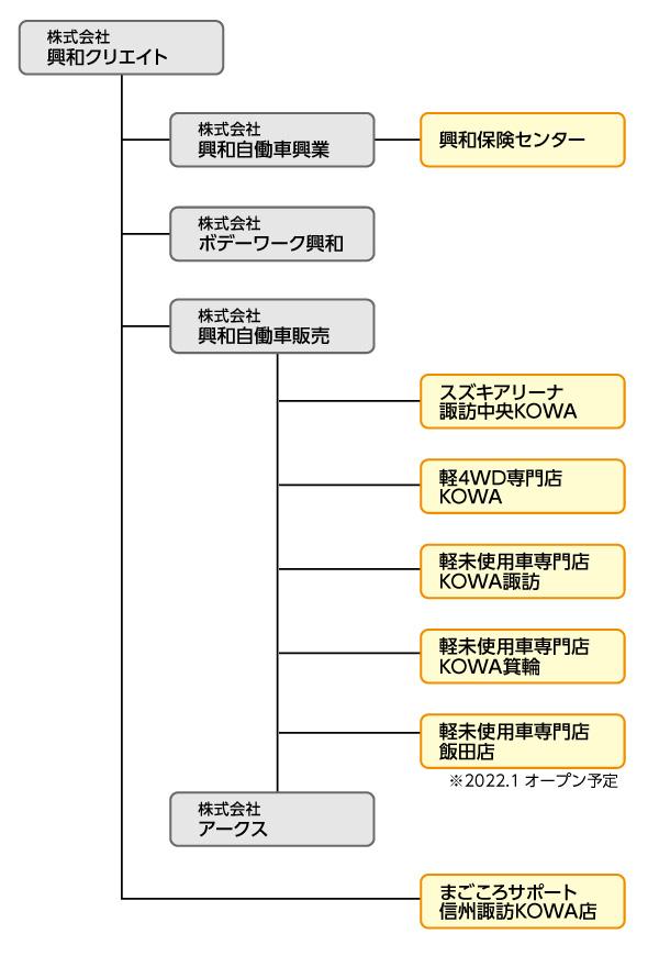 KOWAグループ組織図